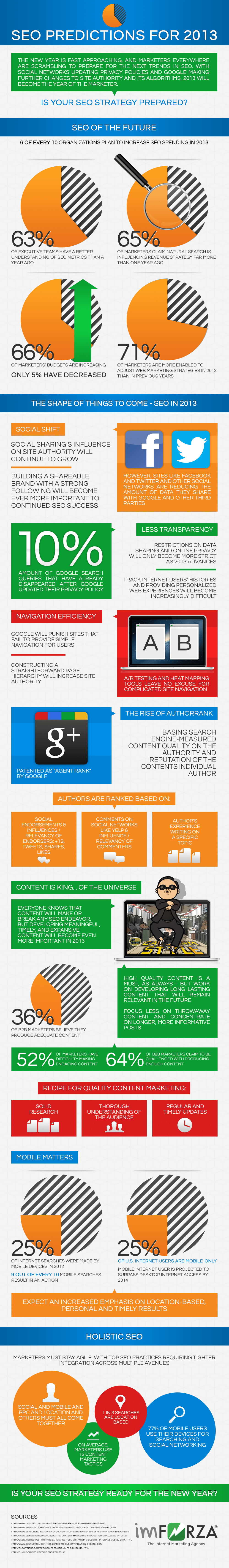 SEO Predictions for 2013 - Infographic.