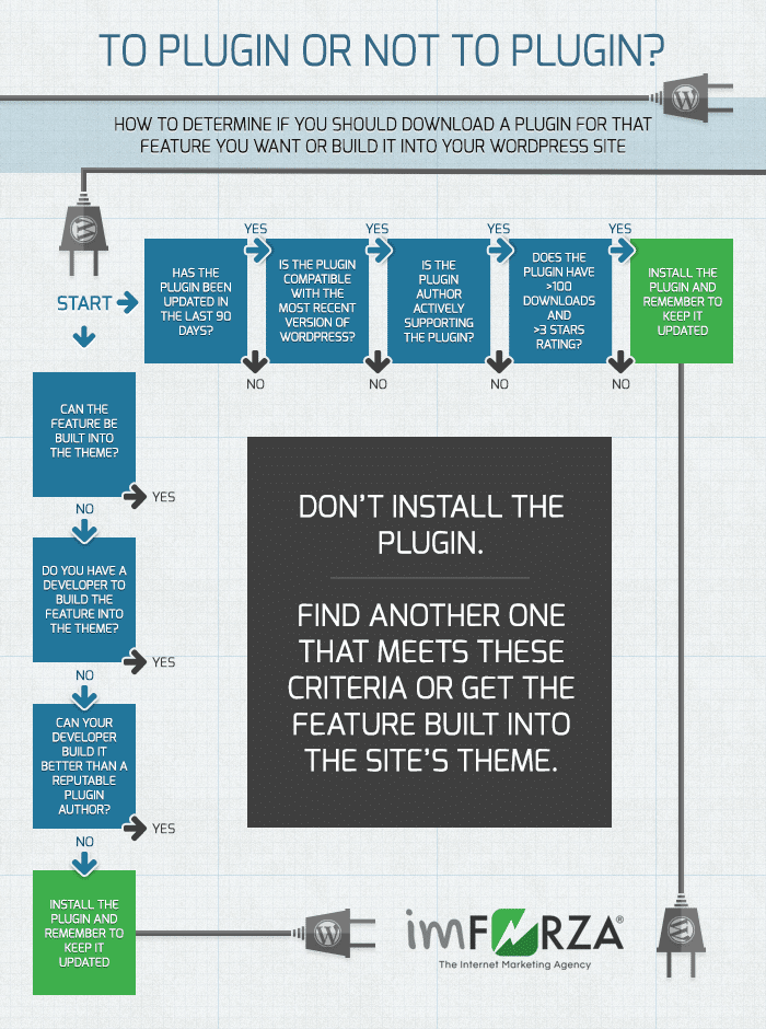 Wordpress Plugin Flow Chart